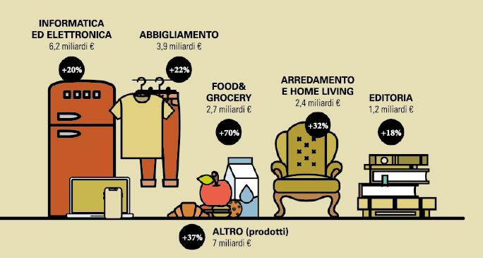 L'e-commerce italiano i settori in crescita